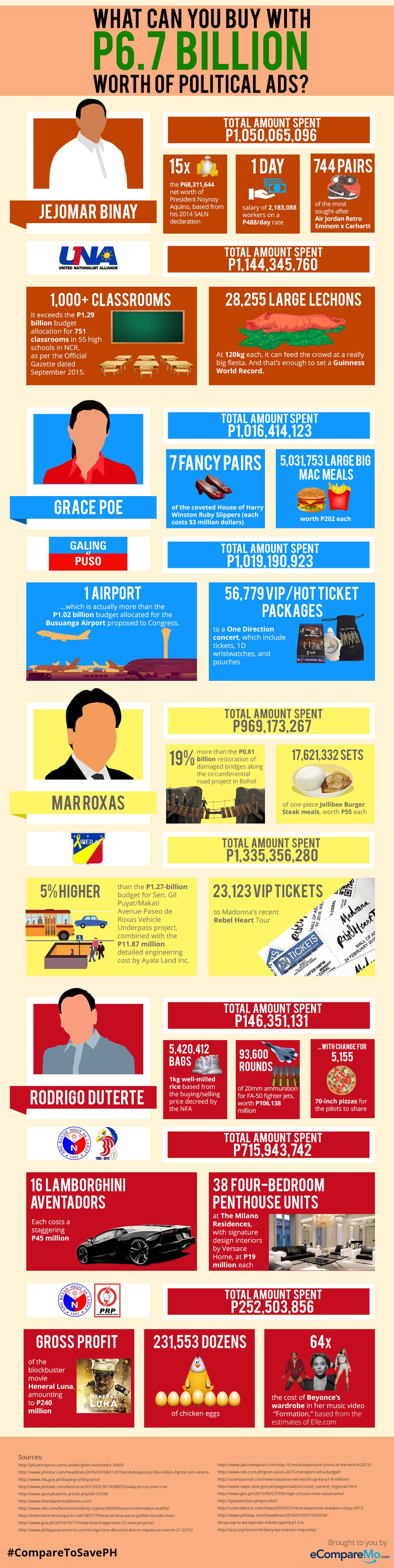 INFOGRAPHIC: What Can You Buy With P6.7 Billion Worth Of Political Ads
