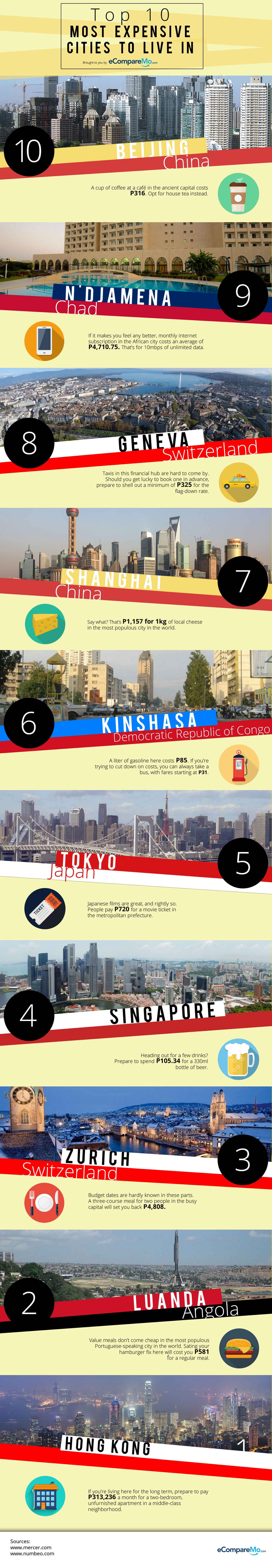 Top 10 Cities In The World With The Highest Cost Of Living